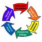 Types of Qualitative Research Methods