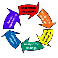 types of research methods for dissertation